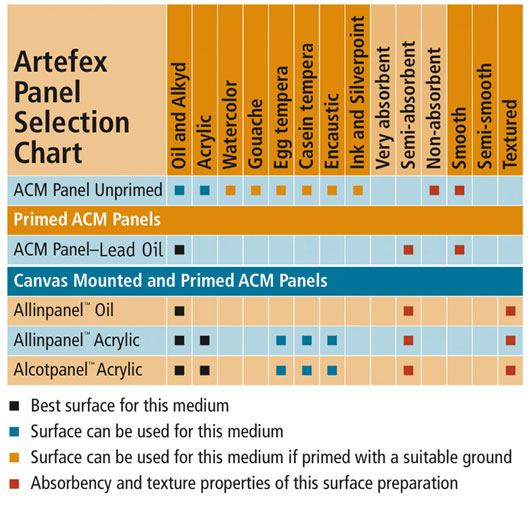 Artefex Panel Selection Chart